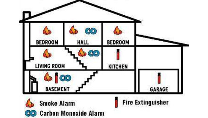 Where To Install Smoke Alarms And Carbon Monoxide Alarms San Mateo County Association Of Realtors